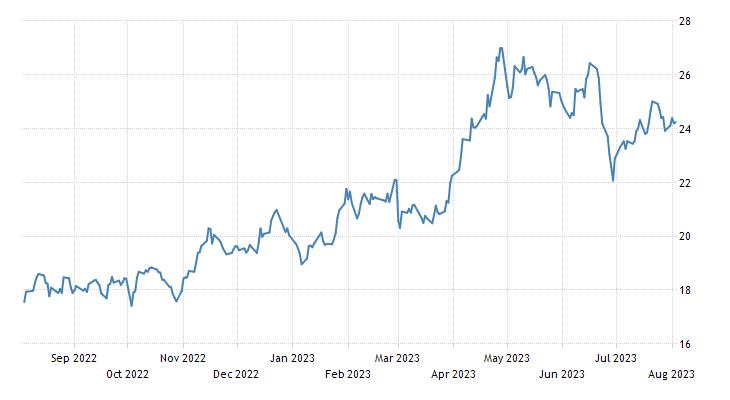 Perkiraan harga gas alam forex