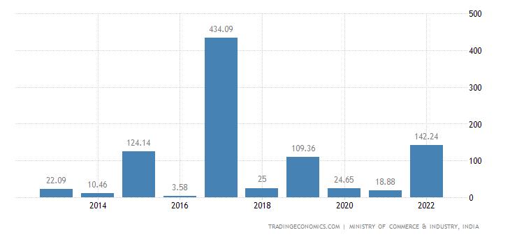 Perdagangan opsi komoditas india